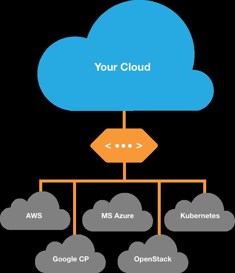 Single Click Multi-Cloud Builder